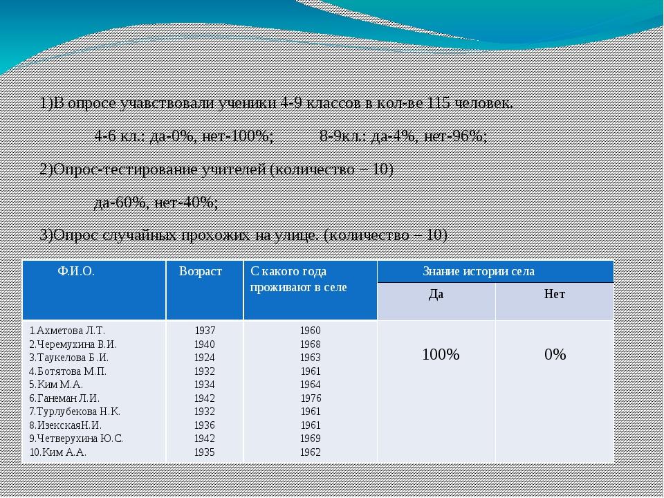 1)В опросе учавствовали ученики 4-9 классов в кол-ве 115 человек. 4-6 кл.: д...