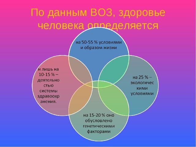 По данным ВОЗ, здоровье человека определяется
