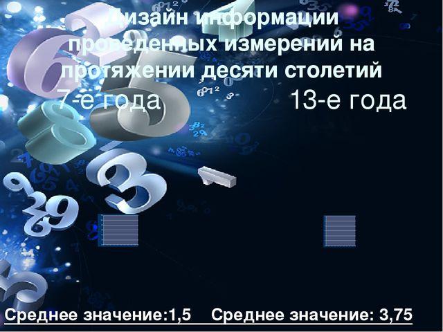 Среднее значение:1,5 Среднее значение: 3,75 Дизайн информации проведенных из...