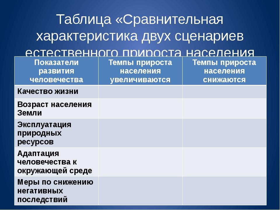 Таблица «Сравнительная характеристика двух сценариев естественного прироста н...