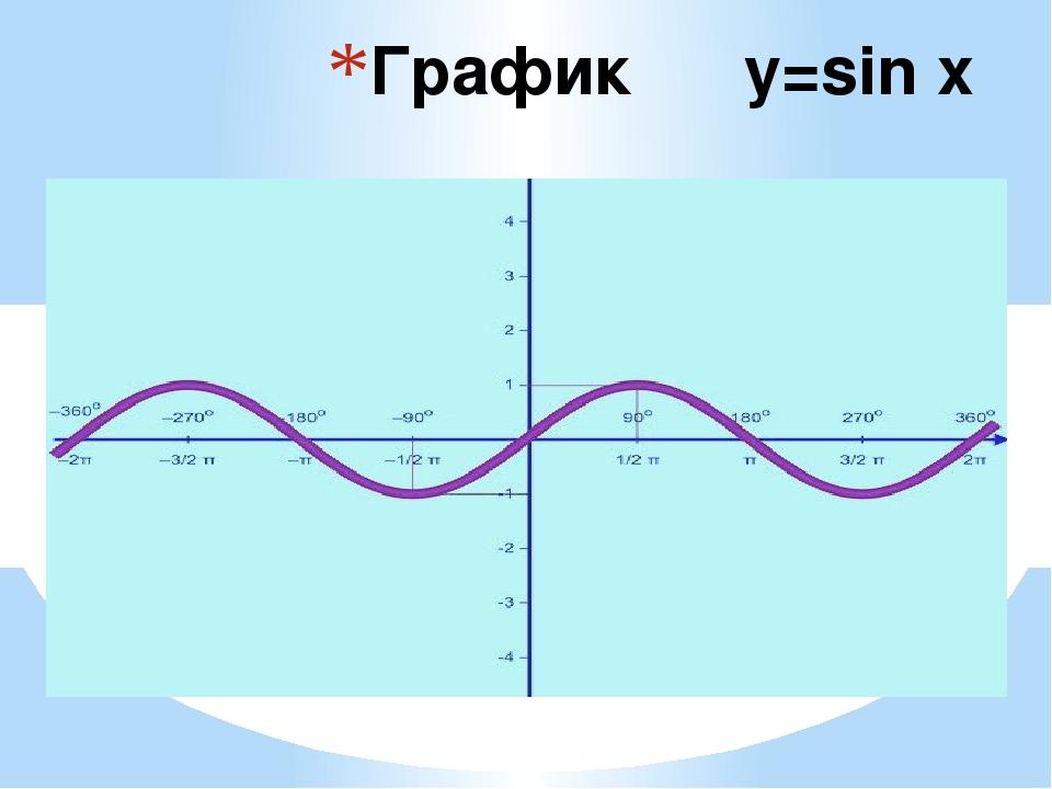 График y=sin x