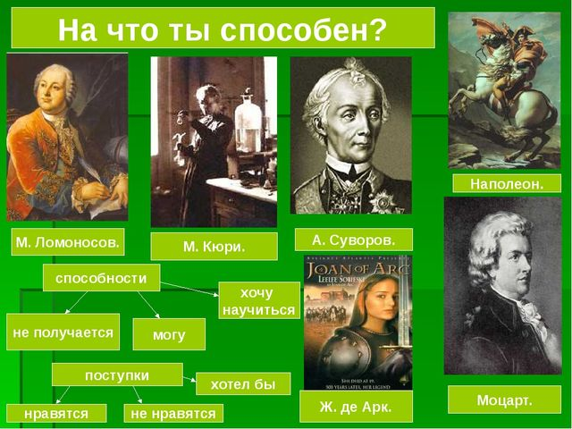 На что ты способен? способности М. Ломоносов. М. Кюри. Наполеон. А. Суворов....