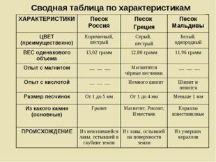 Сводная таблица по характеристикам ХАРАКТЕРИСТИКИПесок РоссияПесок ГрецияП