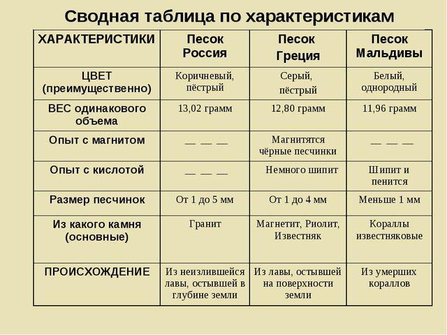 Сводная таблица по характеристикам ХАРАКТЕРИСТИКИПесок РоссияПесок ГрецияП...