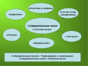 Содержательная линия « Система языка» «Орфоэпия» «Фонетика и графика» «Состав