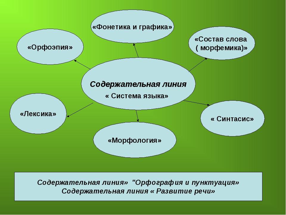 Содержательная линия « Система языка» «Орфоэпия» «Фонетика и графика» «Состав...