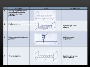 ТЕХНОЛОГИЧЕСКАЯ КАРТА «Ремонт мебельного изделия» № операции эскиз инструмен