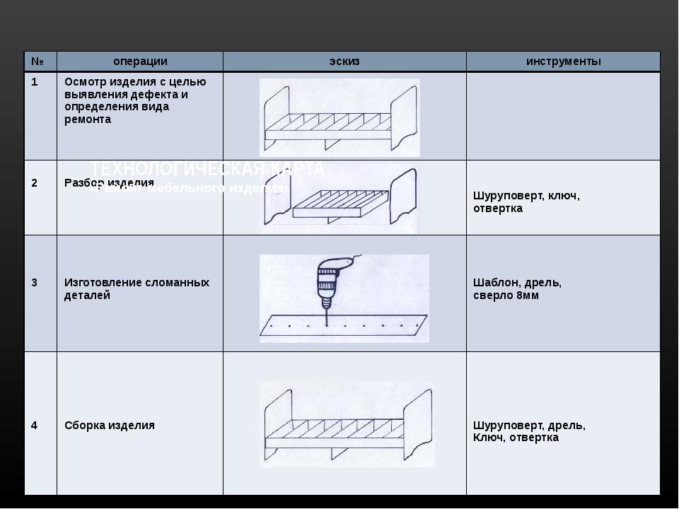 ТЕХНОЛОГИЧЕСКАЯ КАРТА «Ремонт мебельного изделия» № операции эскиз инструмен...