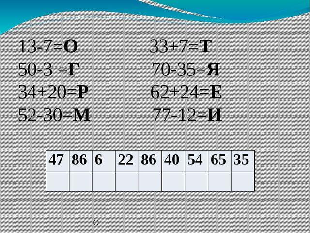 О 13-7=О 33+7=Т 50-3 =Г 70-35=Я 34+20=Р 62+24=Е 52-30=М 77-12=И 47 86 6 22 86...