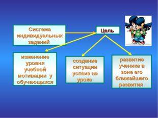 Система индивидуальных заданий Цель изменение уровня учебной мотивации у обуч