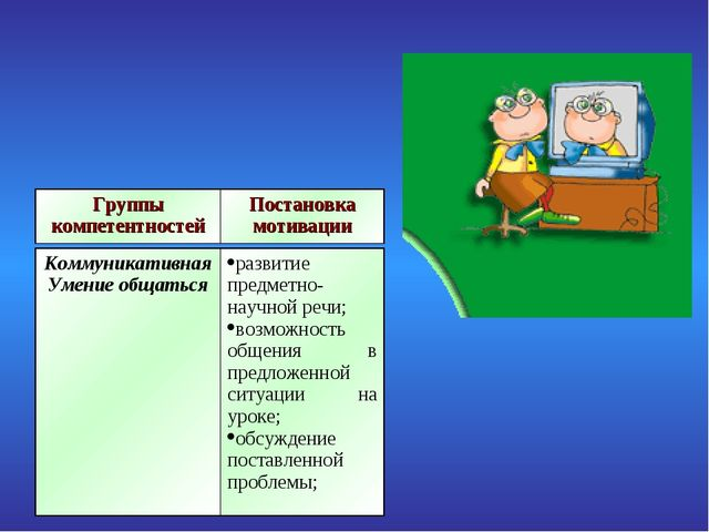 Группы компетентностейПостановка мотивации Коммуникативная Умение общатьсяр...
