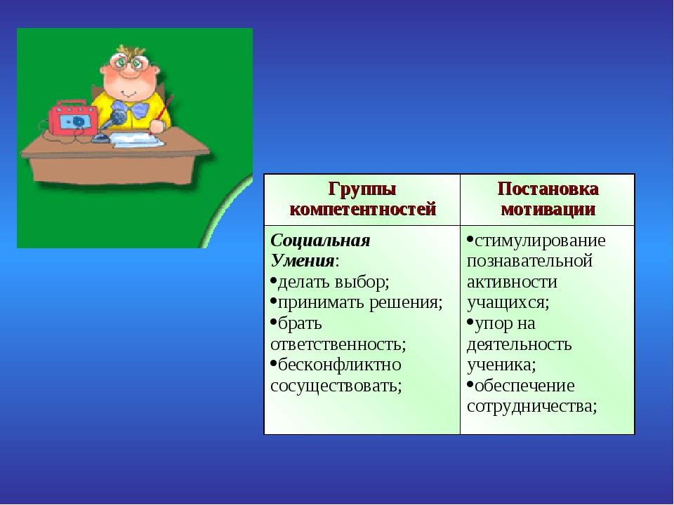 Группы компетентностейПостановка мотивации Социальная Умения: делать выбор;...