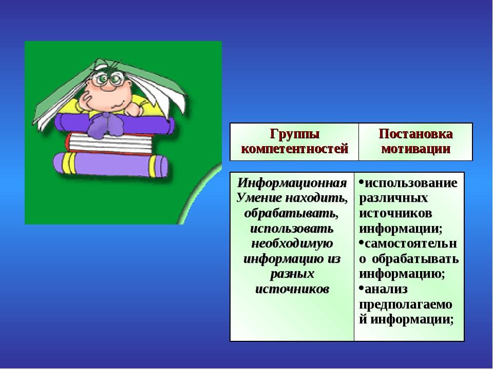 Группы компетентностейПостановка мотивации Информационная Умение находить, о...