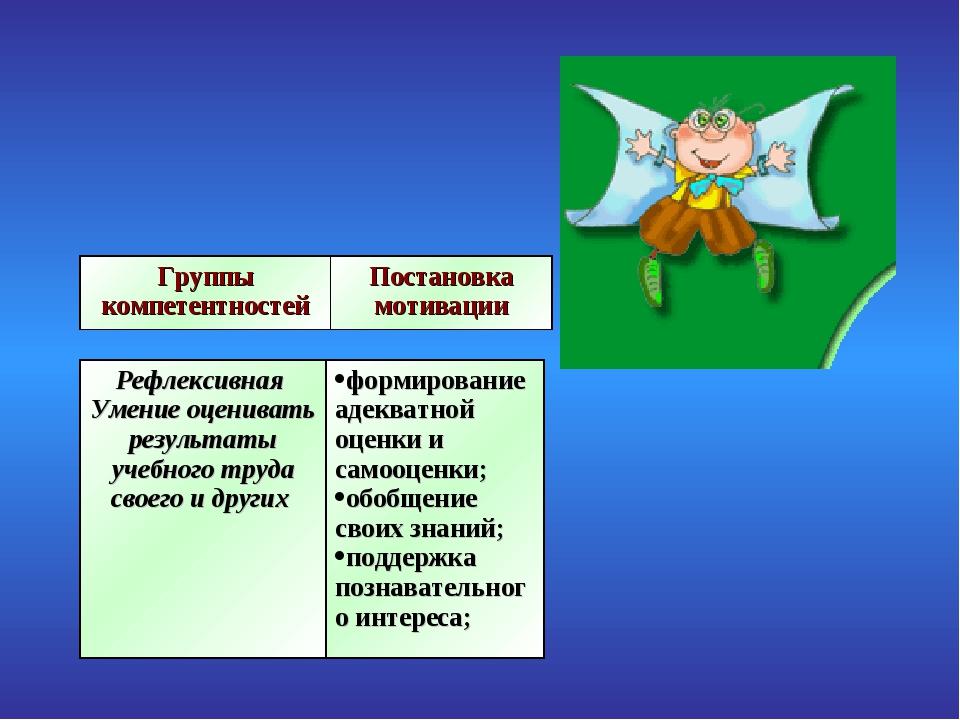 Группы компетентностейПостановка мотивации Рефлексивная Умение оценивать рез...