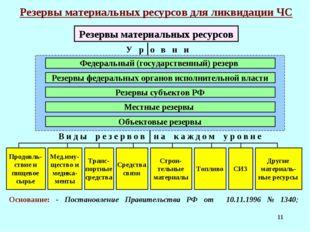 * Резервы материальных ресурсов для ликвидации ЧС У р о в н и Федеральный (го