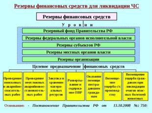 * Резервы финансовых средств для ликвидации ЧС У р о в н и Резервный фонд Пра