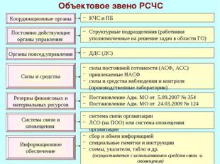 * Объектовое звено РСЧС Координационные органы Постоянно действующие органы у