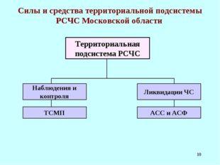 * Силы и средства территориальной подсистемы РСЧС Московской области Территор