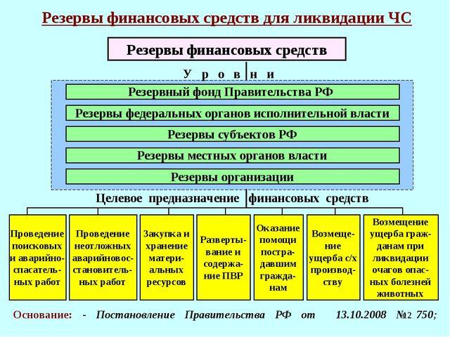 * Резервы финансовых средств для ликвидации ЧС У р о в н и Резервный фонд Пра...