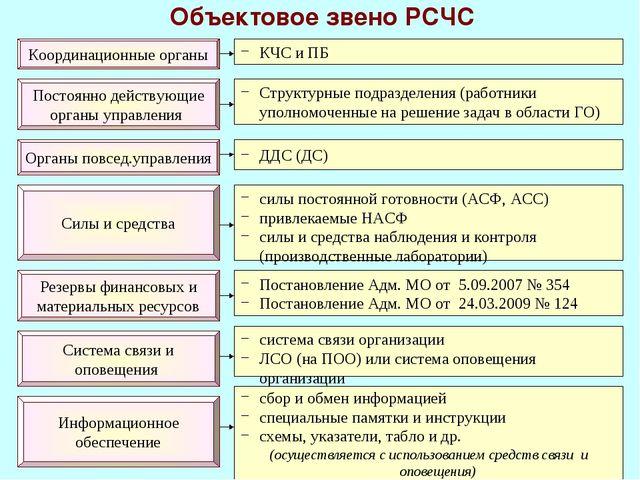* Объектовое звено РСЧС Координационные органы Постоянно действующие органы у...