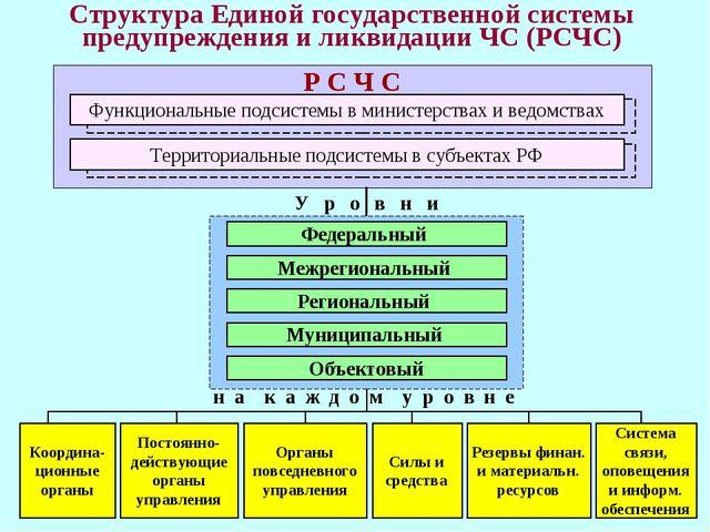* Структура Единой государственной системы предупреждения и ликвидации ЧС (РС...