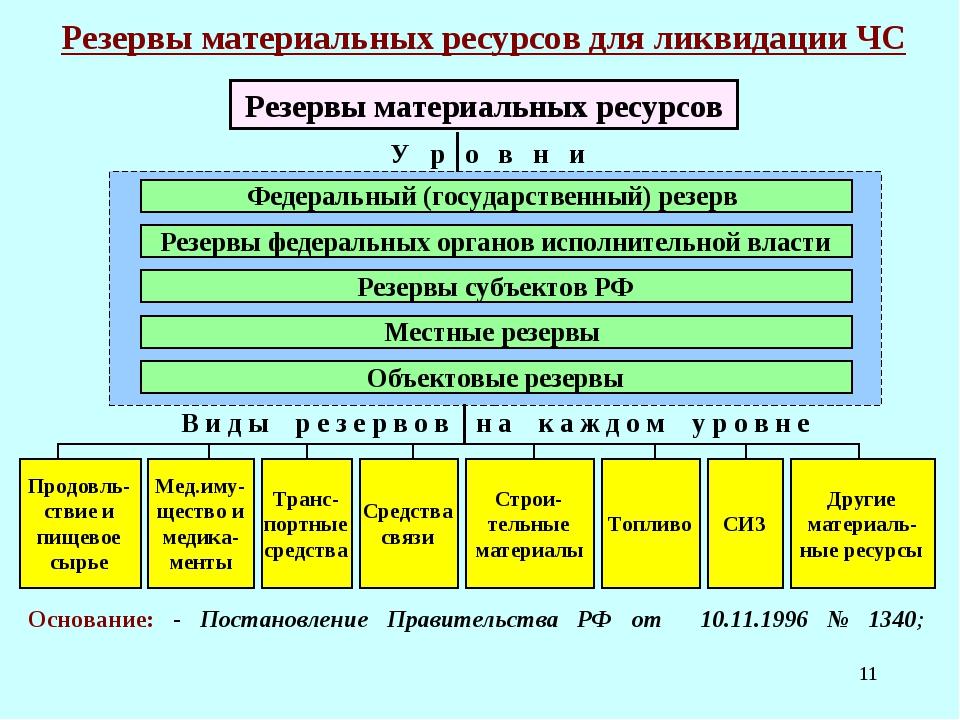 * Резервы материальных ресурсов для ликвидации ЧС У р о в н и Федеральный (го...