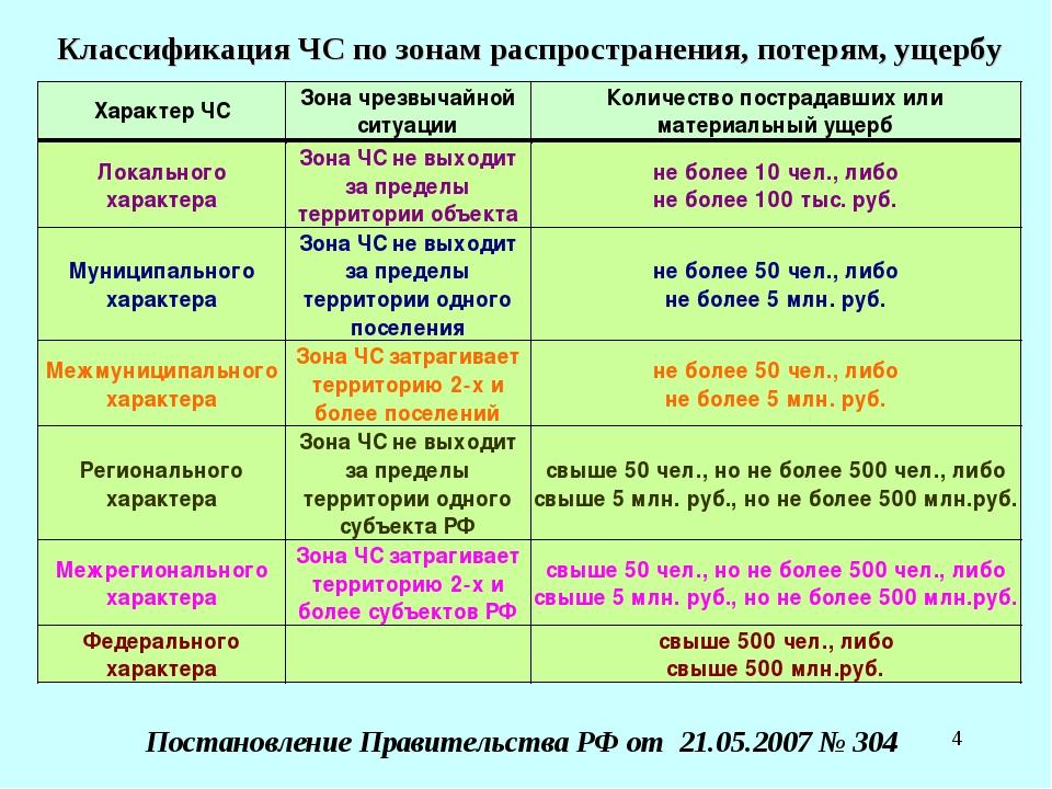 * Классификация ЧС по зонам распространения, потерям, ущербу Постановление Пр...