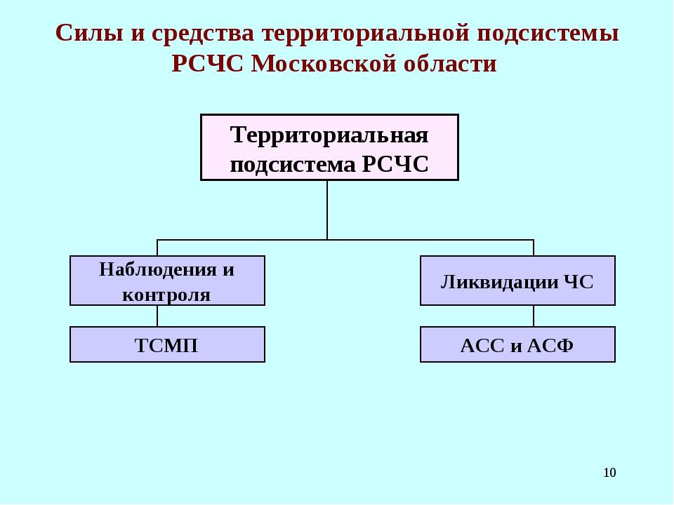* Силы и средства территориальной подсистемы РСЧС Московской области Территор...