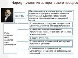 Народ – участник исторического процесса марксизм В деятельности по созданию м