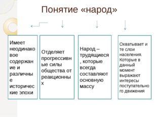 Понятие «народ» Имеет неодинаковое содержание и различные исторические эпохи