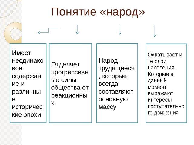 Понятие «народ» Имеет неодинаковое содержание и различные исторические эпохи...
