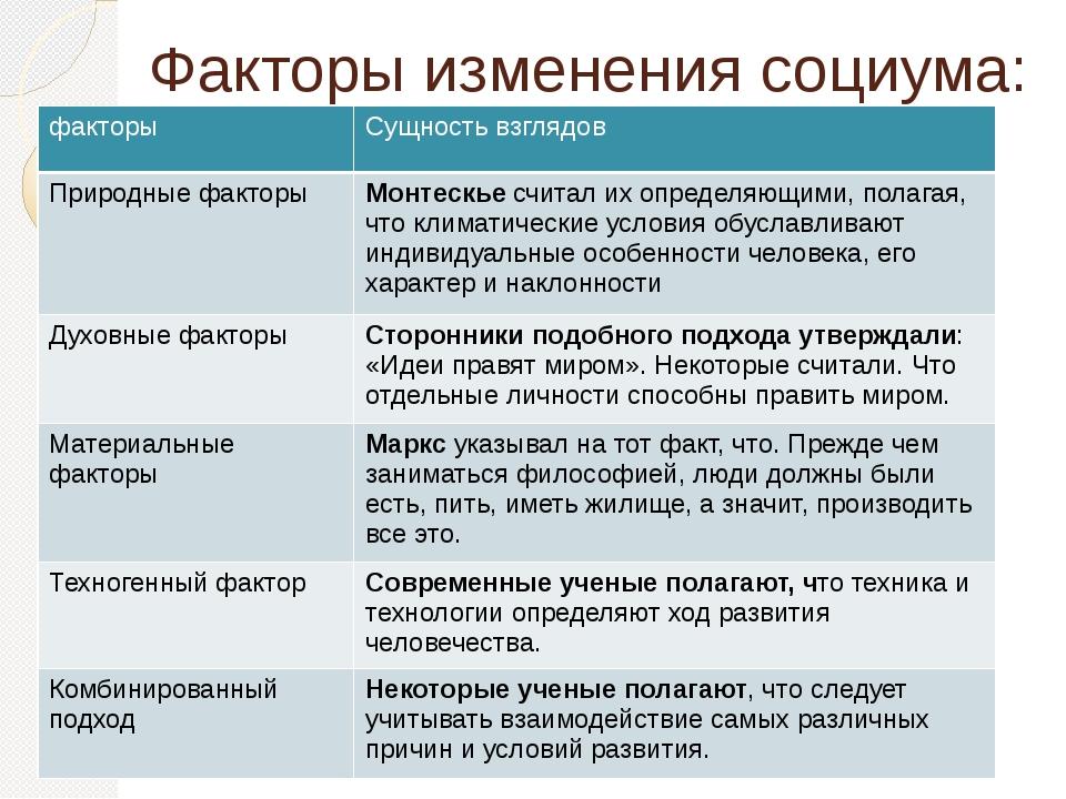 Факторы изменения социума: факторы Сущность взглядов Природные факторы Монте...