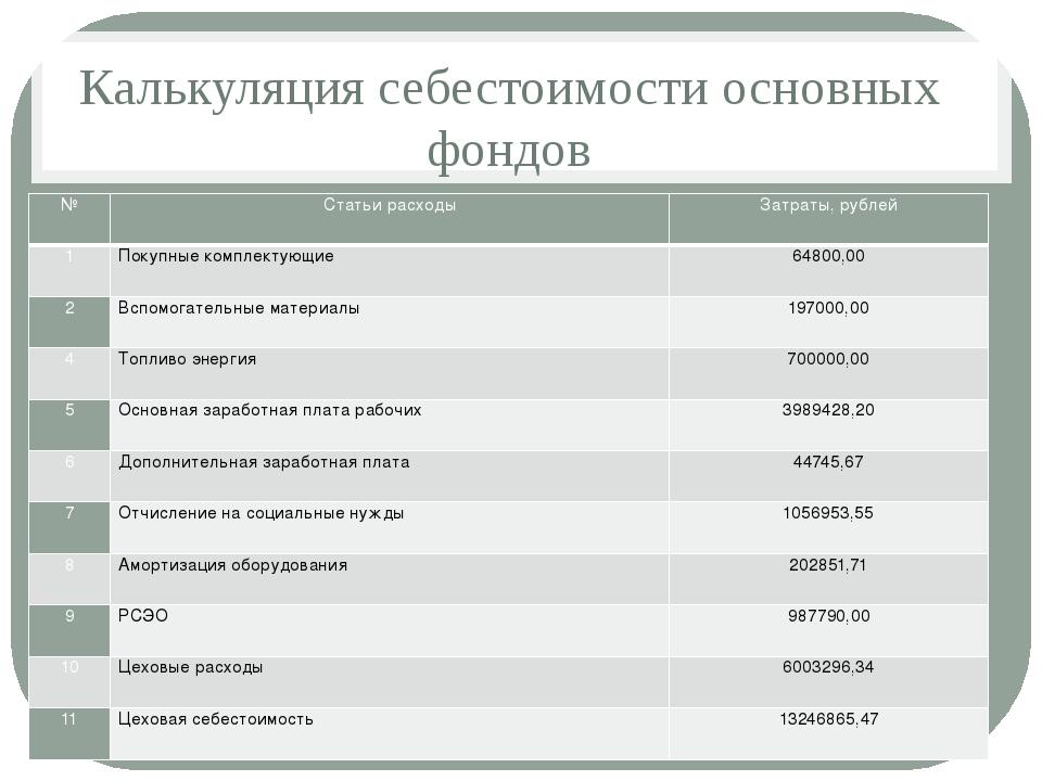 Калькуляция себестоимости основных фондов № Статьи расходы Затраты, рублей 1...