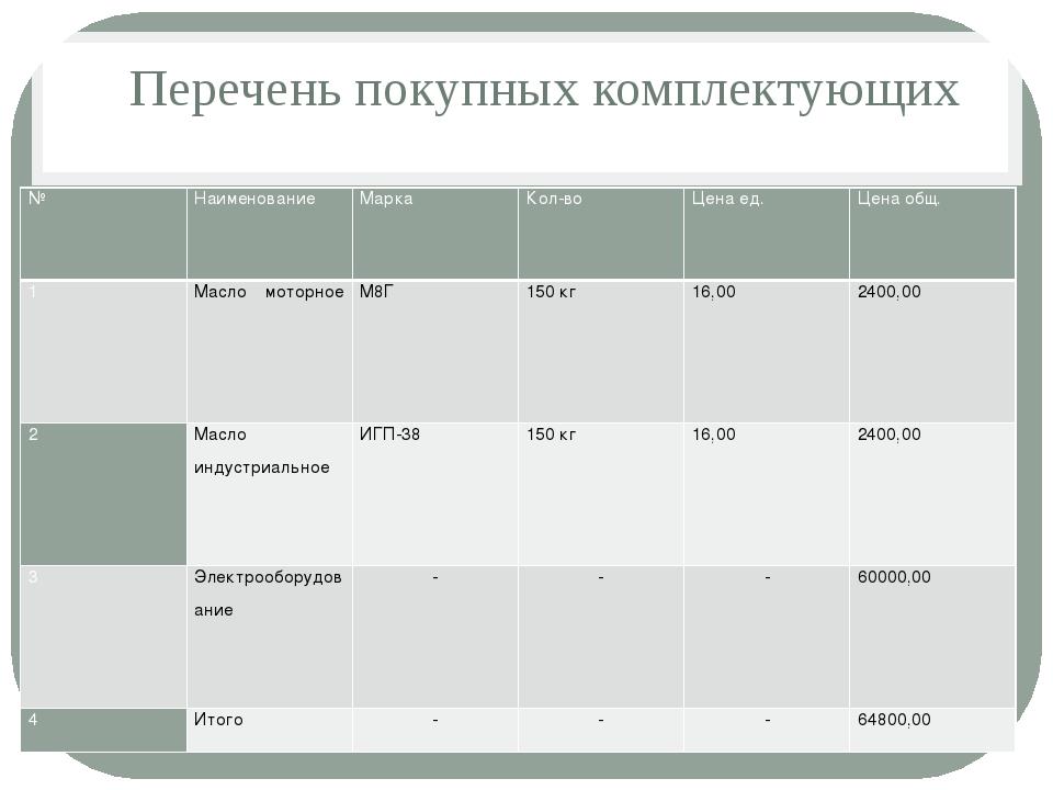 Перечень покупных комплектующих № Наименование Марка Кол-во Цена ед. Цена об...
