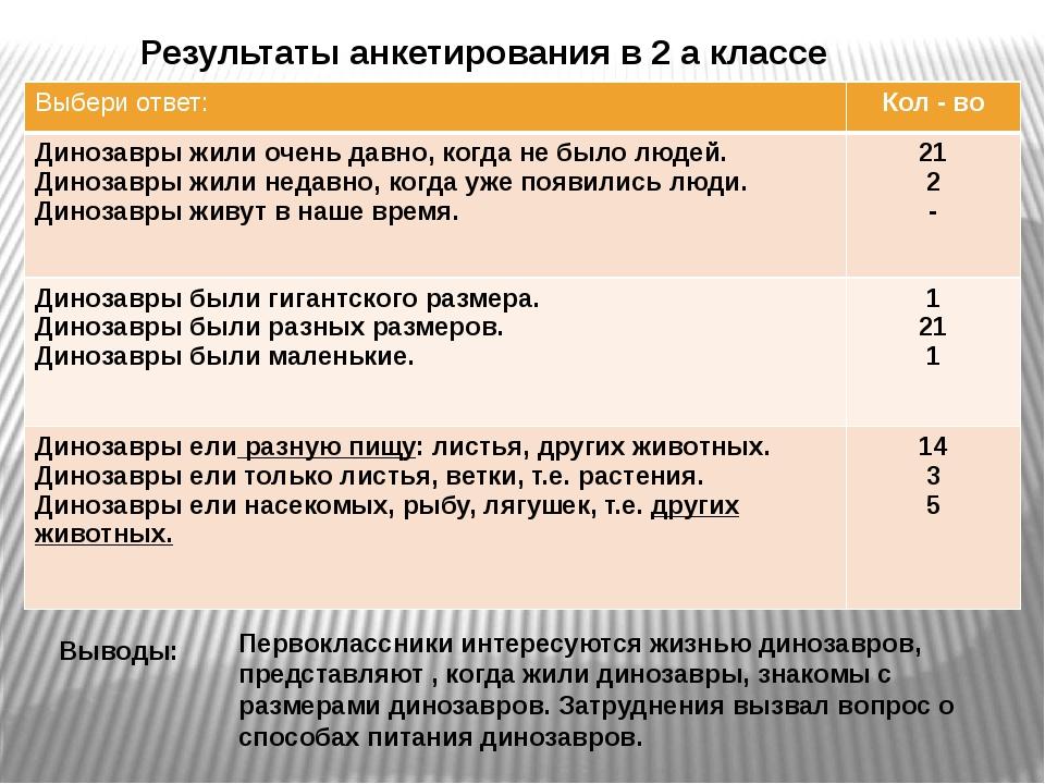 Результаты анкетирования в 2 а классе Выводы: Первоклассники интересуются жиз...