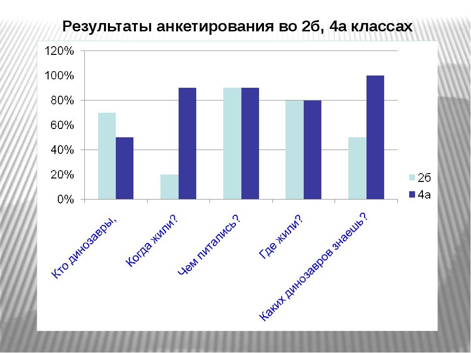 Результаты анкетирования во 2б, 4а классах