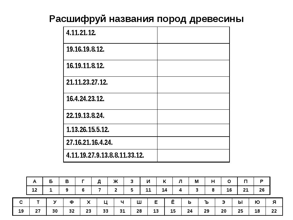 Расшифруй названия пород древесины АБВГДЖЗИКЛМНОПР 1219672...