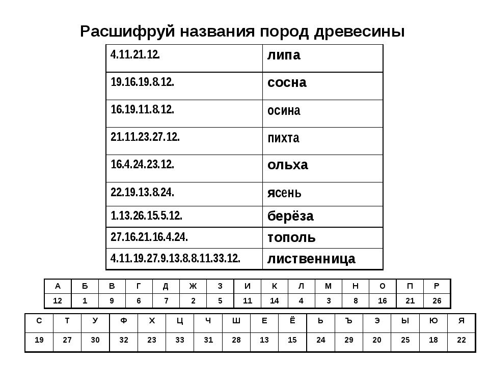 Расшифруй названия пород древесины 4.11.21.12.липа 19.16.19.8.12.сосна 16.1...