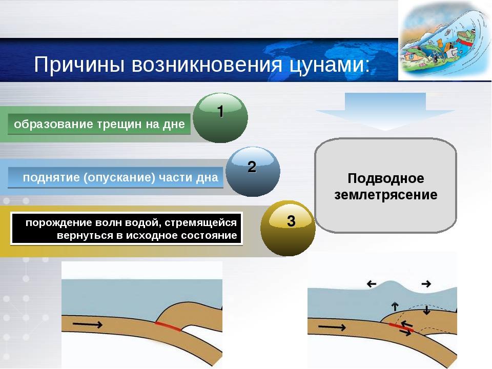 Причины возникновения цунами: Подводное землетрясение