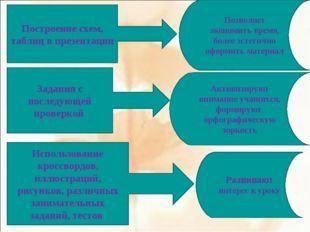 Построение схем, таблиц в презентации Задания с последующей проверкой Использ