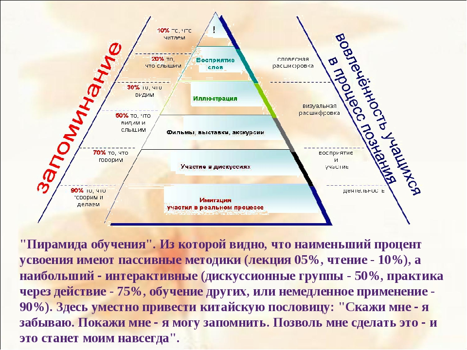 """""""Пирамида обучения"""". Из которой видно, что наименьший процент усвоения имеют..."""