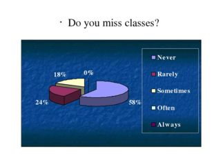 Do you miss classes?