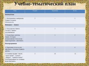 Учебно-тематический план Тема Теория Практика Всего Вводный блок 1. Инструмен