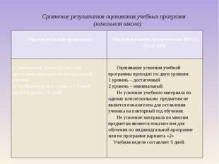 Сравнение результатов оценивания учебных программ (начальная школа) Образоват