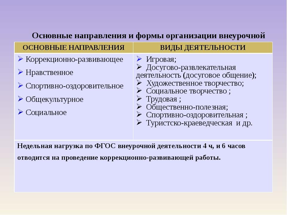 Основные направления и формы организации внеурочной деятельности ОСНОВНЫЕ НА...