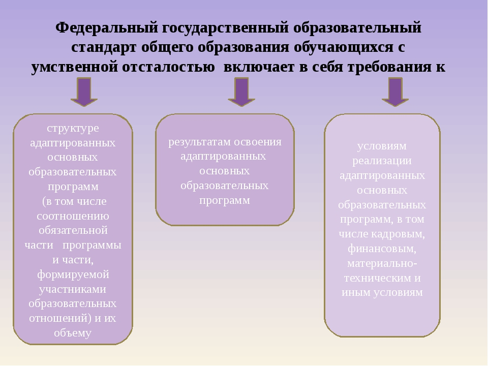 Федеральный государственный образовательный стандарт общего образования обуча...