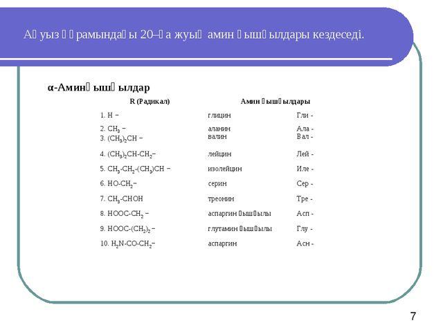 Ақуыз құрамындағы 20–ға жуық амин қышқылдары кездеседі. α-Аминқышқылдар R (Ра...