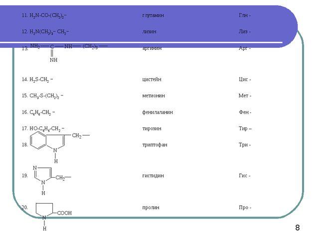 11. H2N-CO-(CH2)2−глутамин Глн - 12. H2N(CH2)3− CH2−лизинЛиз - 13.аргини...