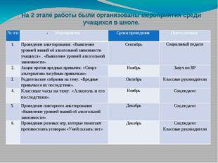 На 2 этапе работы были организованы мероприятия среди учащихся в школе. № п/п