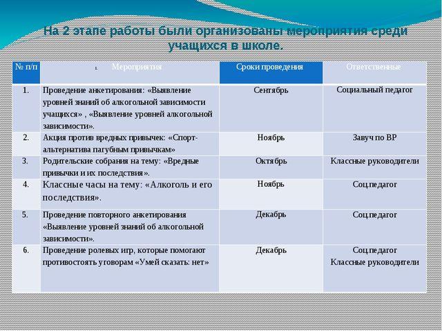 На 2 этапе работы были организованы мероприятия среди учащихся в школе. № п/п...